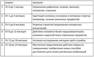 Стадии развития сенсомоторного интеллекта от 0 до 2-х лет (таблица по Пиаже)