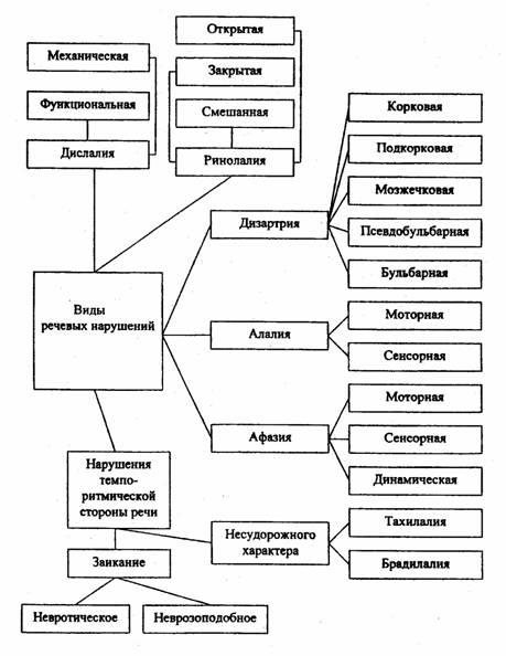 классификация речевых