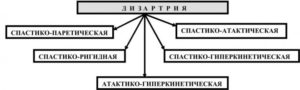 Классификация дизартрии (схема)