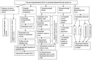 Игры на развитие фонематических процессов