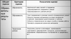 критерии качества образования