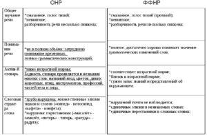 ФФНР и ОНР отличия