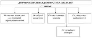 дифференциальная диагностика дислалии