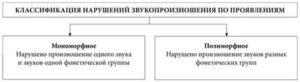 классификация дислалии по проявлениям