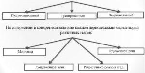 этапы лечения заикания