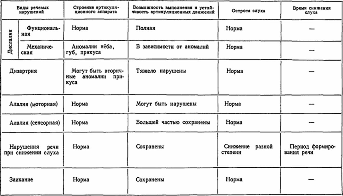 классификация речевых нарушений таблица