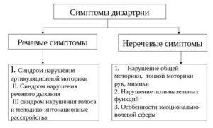 Дополнительная симптоматика дизартрии