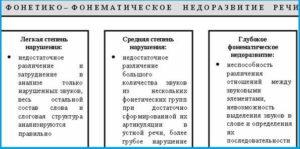 ффнр классификация степени