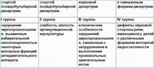 Классификация стертой дизартрии