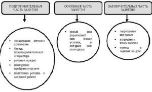 Схема логопедического занятия