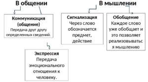 Функции речи (схема)
