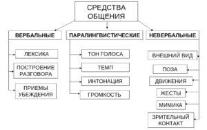 Средства общения (схема)