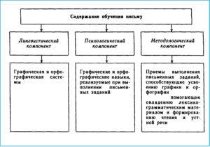 Содержание компонентов обучения письму. Схема