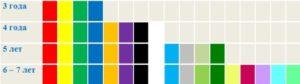 Какие цвета в каком возрасте должен знать ребенок