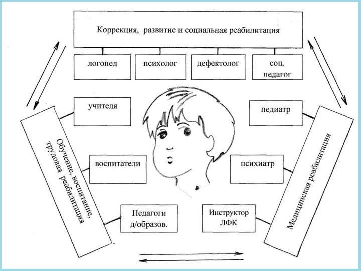 Схема коррекционной работы с детьми с ТНР